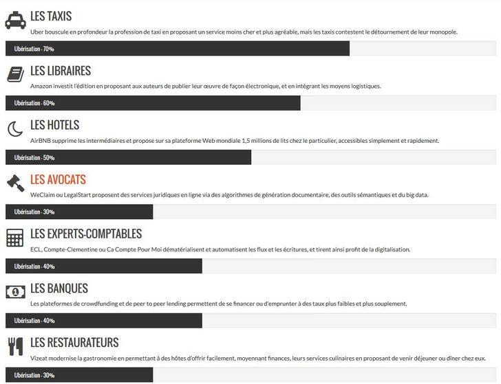 Taxis, librairies, avocats... les secteurs éco les plus touchés par l&#39;Ubérisation  http://www. uberisation.org/fr/content/car tographie-des-secteurs-ub%C3%A9ris%C3%A9s-ou-en-voie-dub%C3%A9risation &nbsp; …  #infographics #economy<br>http://pic.twitter.com/8vo1AGtFpF