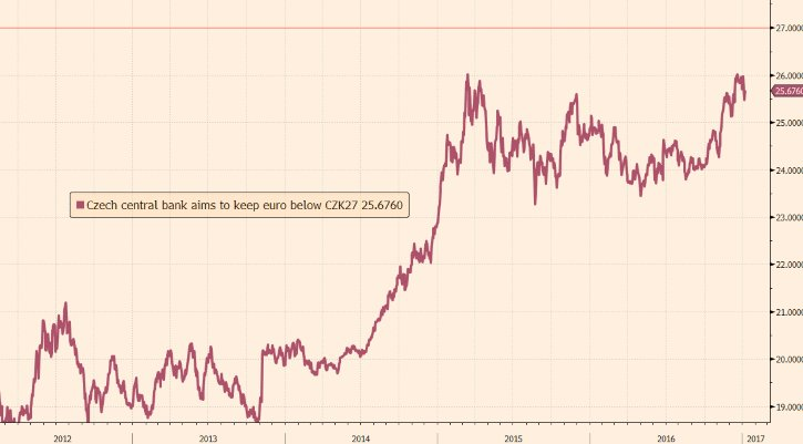 Czech Republic Poised To S Euro Currency Regime