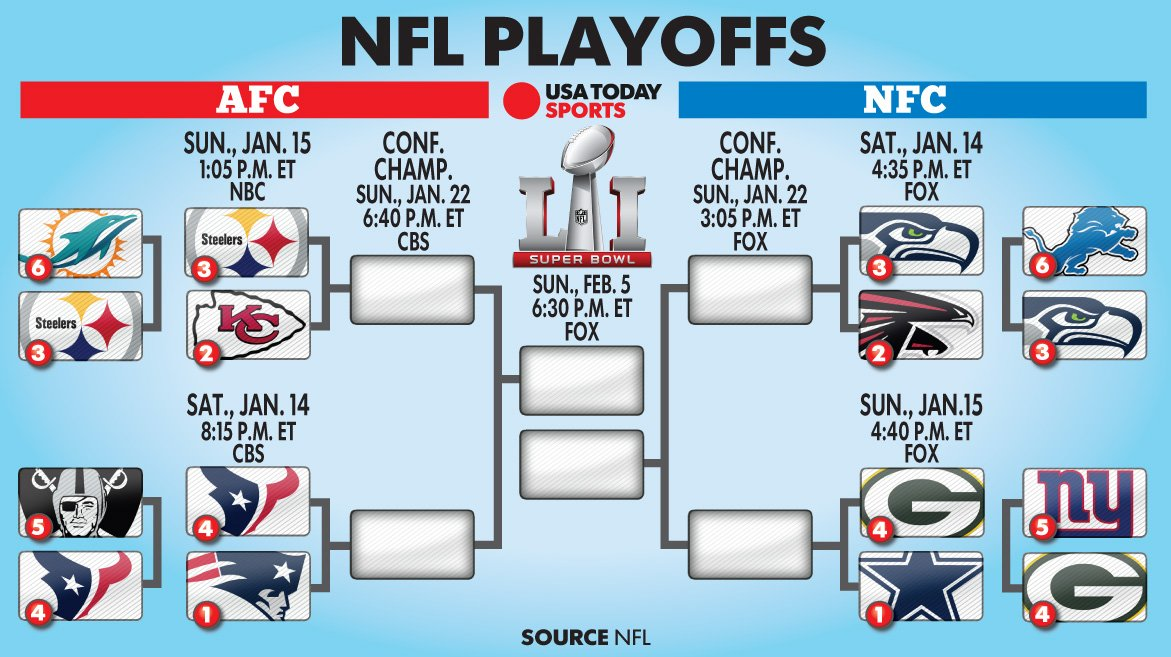 Usa Today Sports On Twitter The Divisional Round Of The Nfl Playoffs Is Set Https T Co Bsohq4v9z4