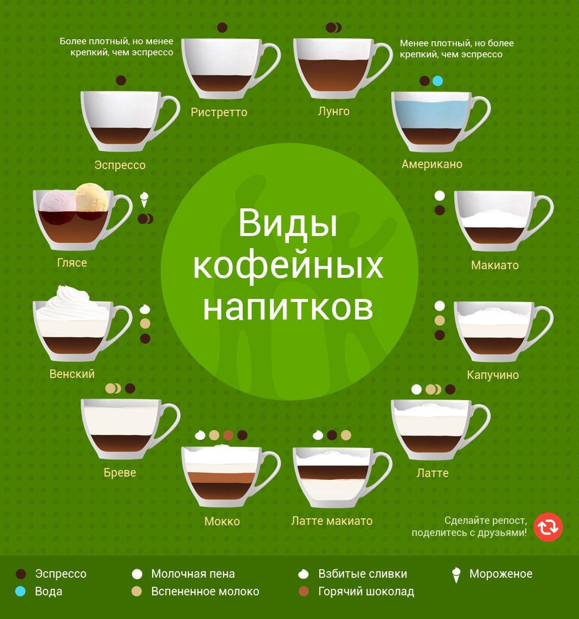 картинки составов кофе помимо этого, севере