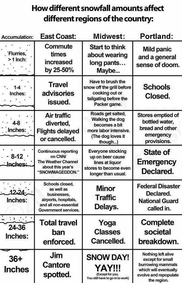 Very scientific chart about #pdxsnow <br>http://pic.twitter.com/mUtQa8d8Jz