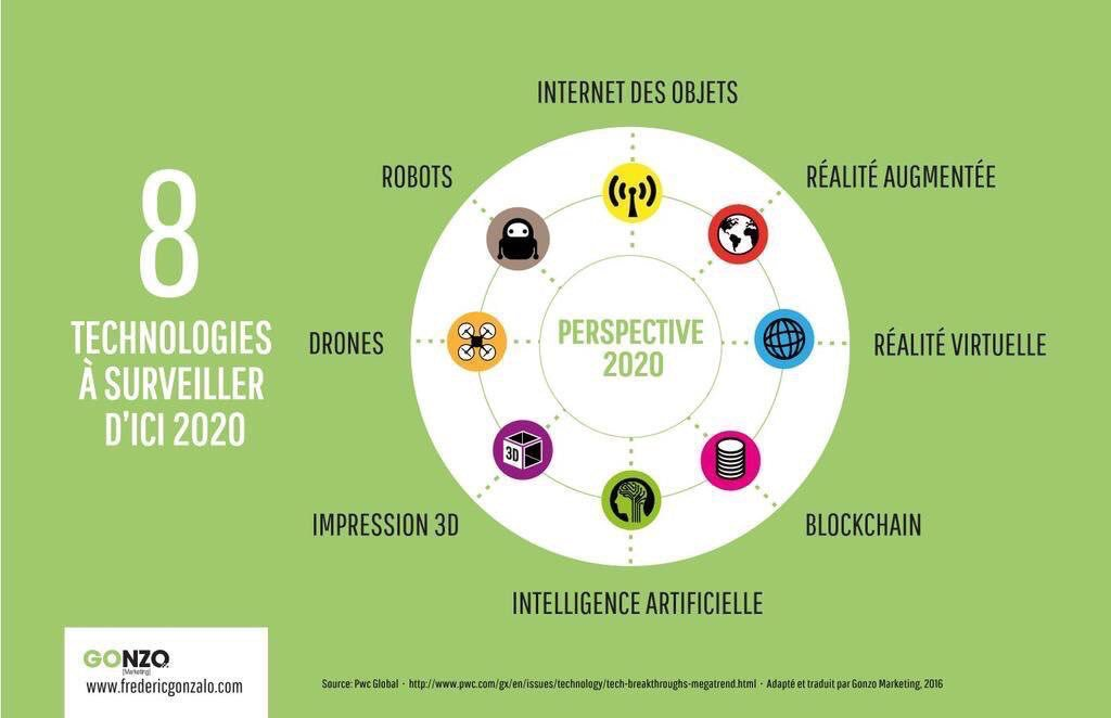 #Infographie : 8 #technologies qui vont exploser en 2020 v/ @LesNapoleons  #IoT #blockchain #VR #RA #IA #innovation #infographics<br>http://pic.twitter.com/hLRlM4A4os