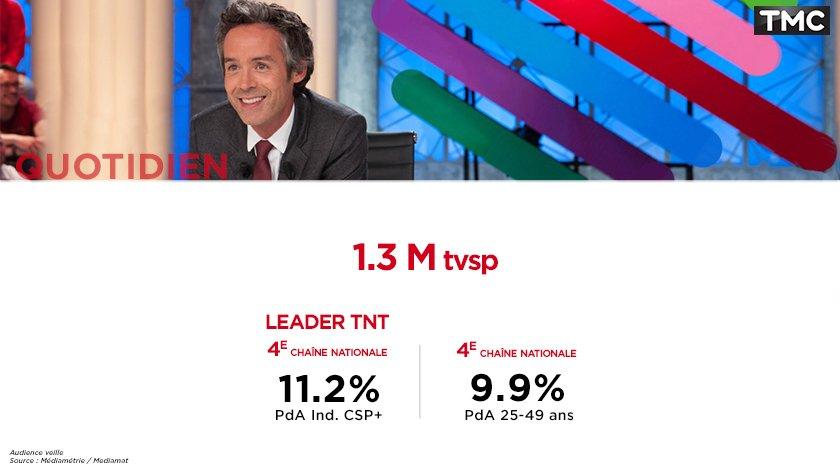 #Audiences #Quotidien au top ! 1.3M tvsp et LEADER TNT sur les I.CSP+ @TMCtv @Qofficiel<br>http://pic.twitter.com/uShI161xck