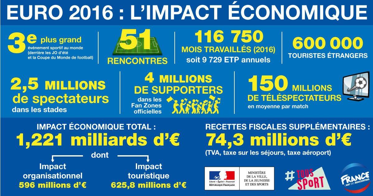 Euro 2016 Impacto económico
