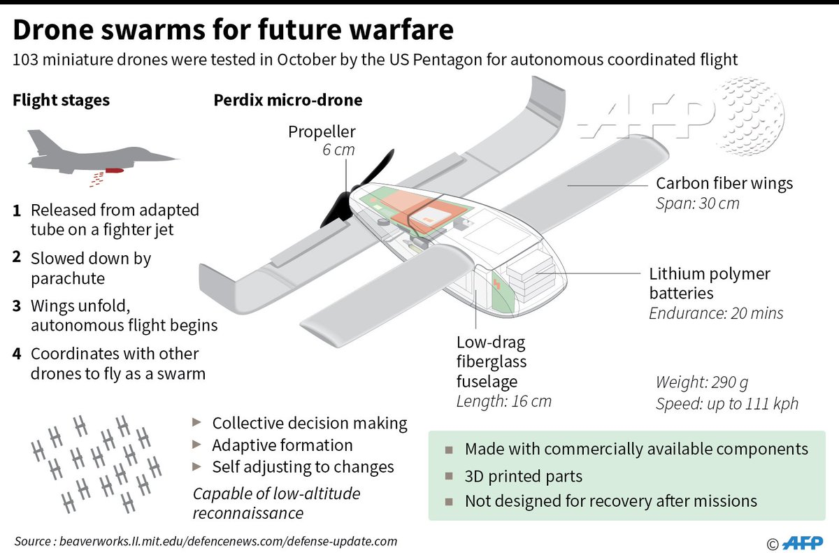 Swarming drones tested for future warfare