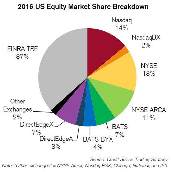 U.s. equity market рейтинги трейдеров форекс