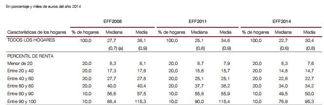 Thumbnail for Encuesta Financiera de las Familias (2014): unos datos reveladores
