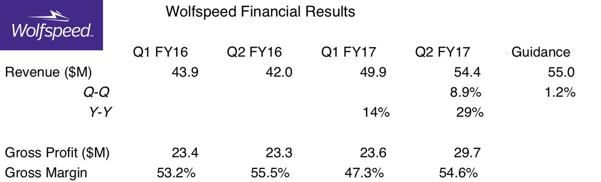 Wolfspeed financial results.