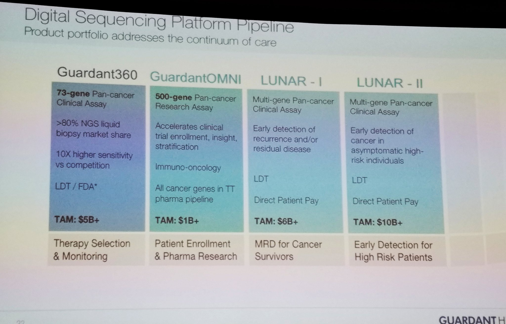 @GuardantHealth #LiquidBiopsy portfolio across early detection (LUNAR II),diagnosis,monitoring/recurrence, #ClinicalTrial enrollment #PMWC17 https://t.co/mORrZuMlxC