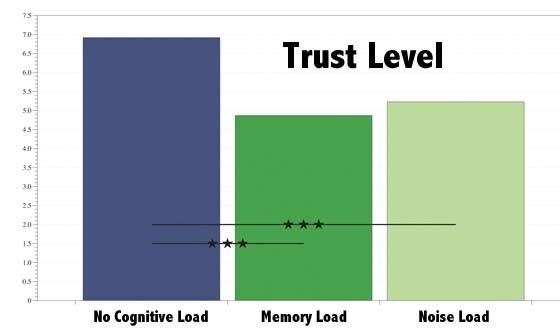 How to Increase Digital Trust with an Easy Fix, NEW at #Neuromarketing #CRO #UX https://t.co/KTFp4PuuBx https://t.co/BKL7NmeKjk