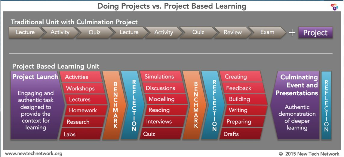 Thumbnail for #PBLChat: Data Driven Adult Learning & PD Design