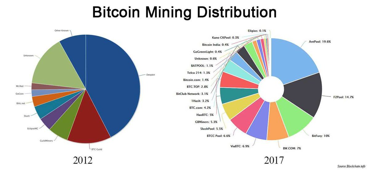 #bitcoin #mining distribution.  Huge changes.<br>http://pic.twitter.com/sZ9b5ILHiO