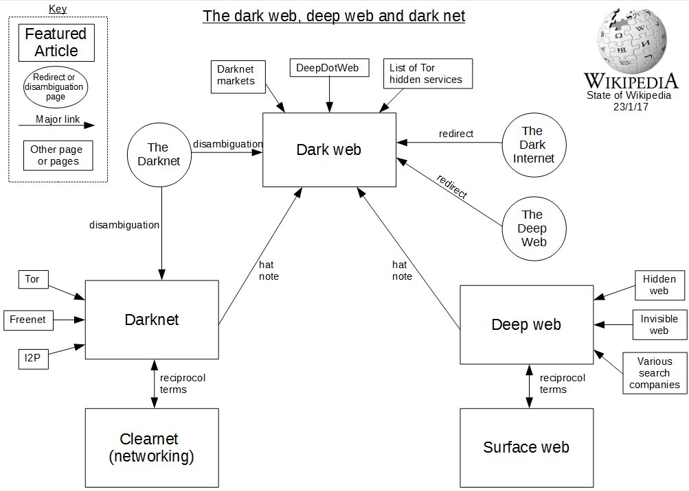 I'm updating my image about dark web terms on Wikipedia - can anyone