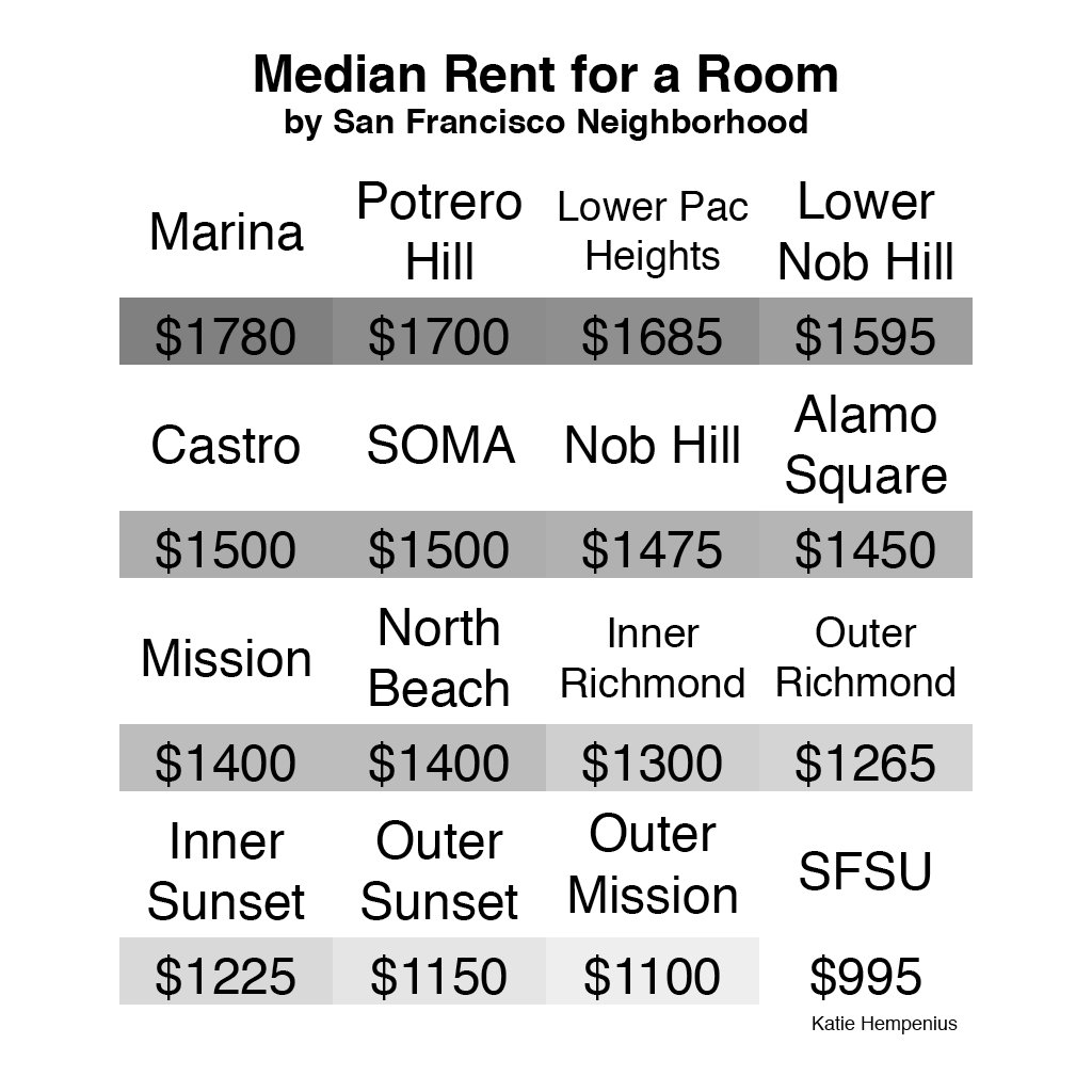 Katie Hempenius On Twitter How Much Does It Cost To Rent A Room In