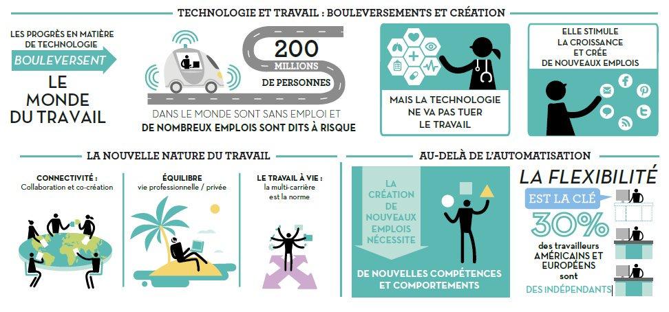 #technologies et #travail qui boulversent le monde du travail. #career #workoftomorrow #digital #hr <br>http://pic.twitter.com/509vb7m1CZ