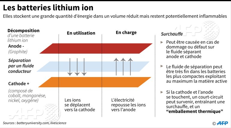 les batteries lithium ion comment a marche afp par afpgraphics. Black Bedroom Furniture Sets. Home Design Ideas