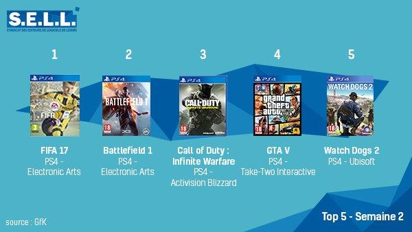 Découvrez le #TOP 5 des meilleures ventes de jeux vidéo en France semaine 2 &gt;  http://www. sell.fr  &nbsp;   #GfK <br>http://pic.twitter.com/q0btqFWKDd