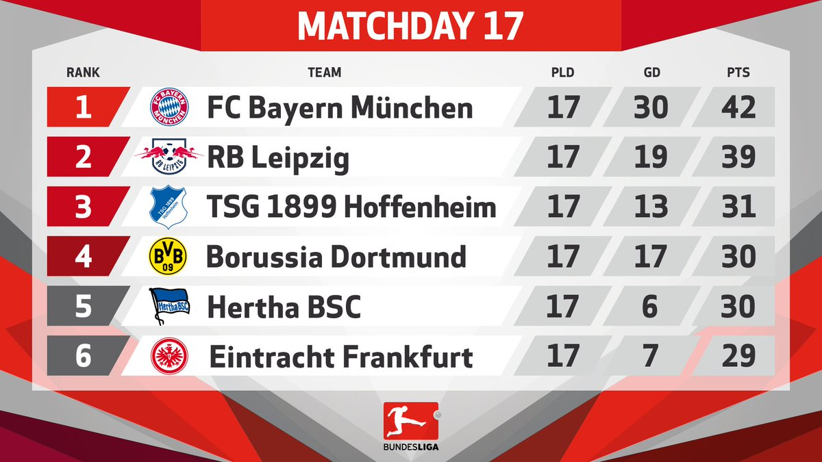 ICYMI: here's how the #Bundesliga table looks at the halfway point of...