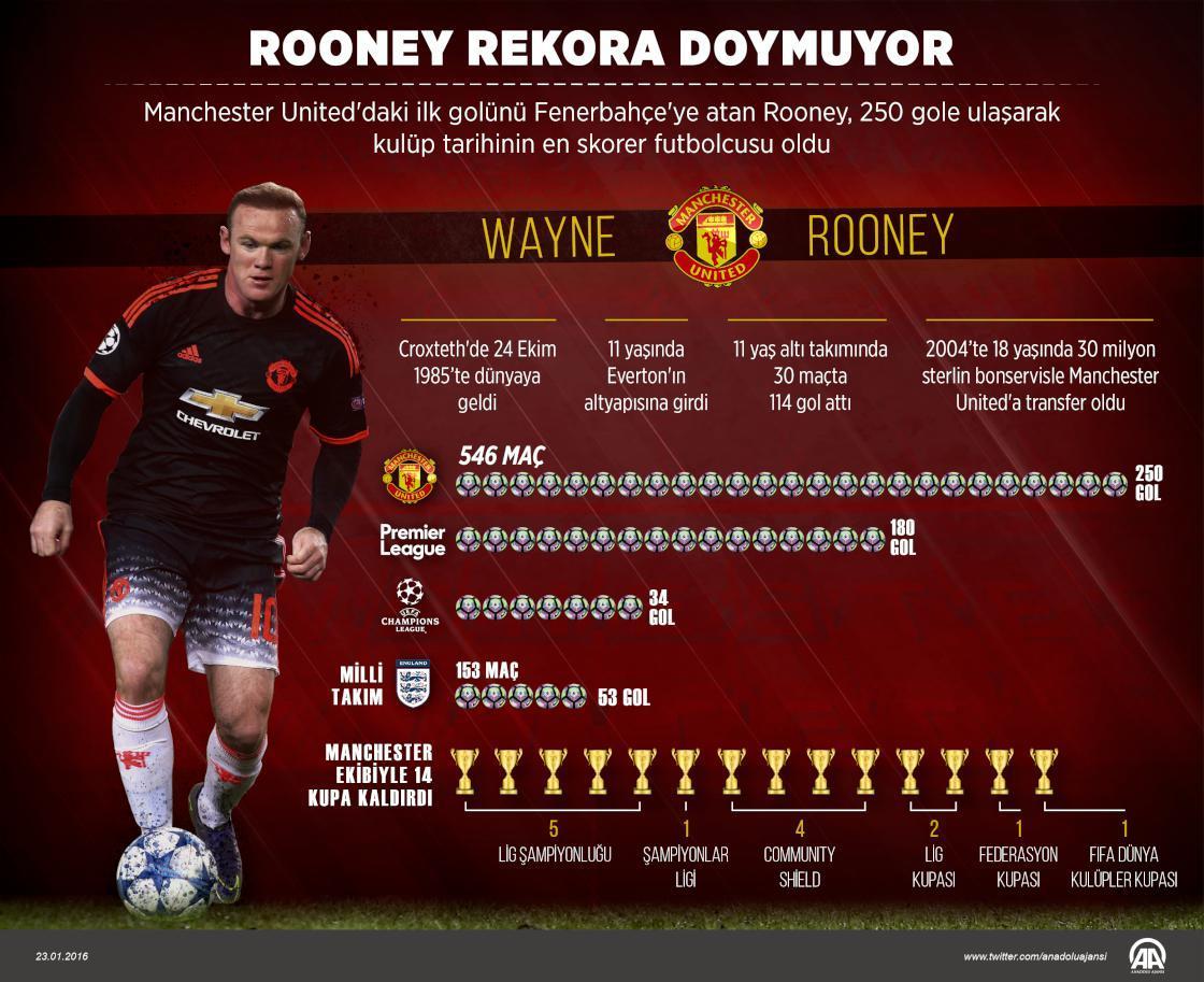 [İnfografik] Rooney rekora doymuyor https://t.co/dXMQ0jhrnd https://t....