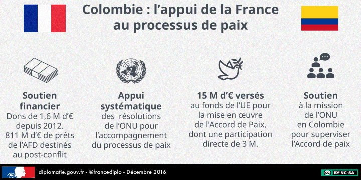 #France-#Colombie : soutien de la France au processus de paix. Les temps forts de la relation franco-colombienne →  http:// fdip.fr/tZsylmi2  &nbsp;  <br>http://pic.twitter.com/G1FfudCZrA