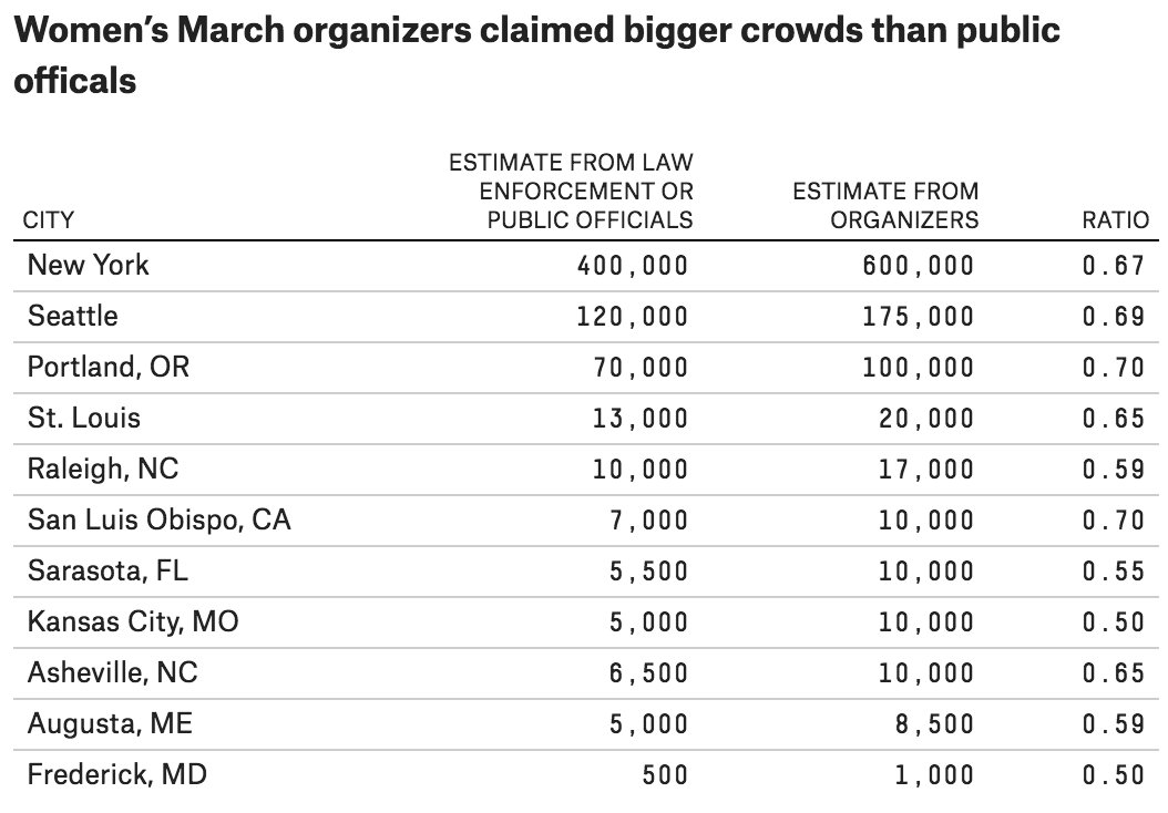 "Nate Silver on Twitter: ""Some crowd size estimates ..."