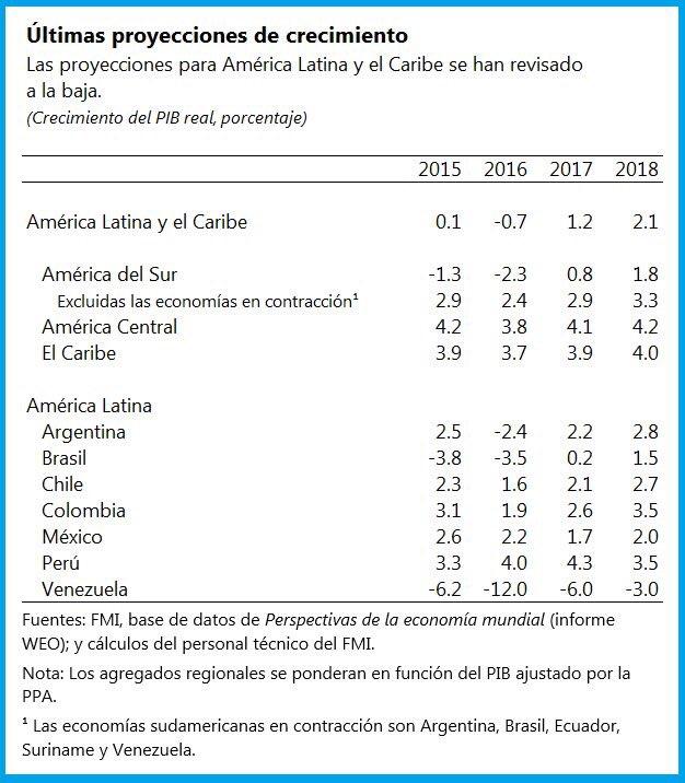 Venezuela, Crisis economica - Página 2 C23dBMeUQAEe0sW