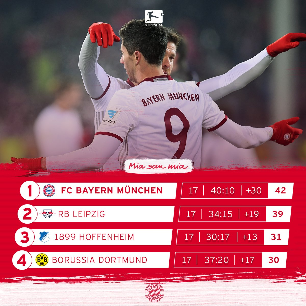 New year, same story! #FCBayern 🔝 the table at the midway point of the...