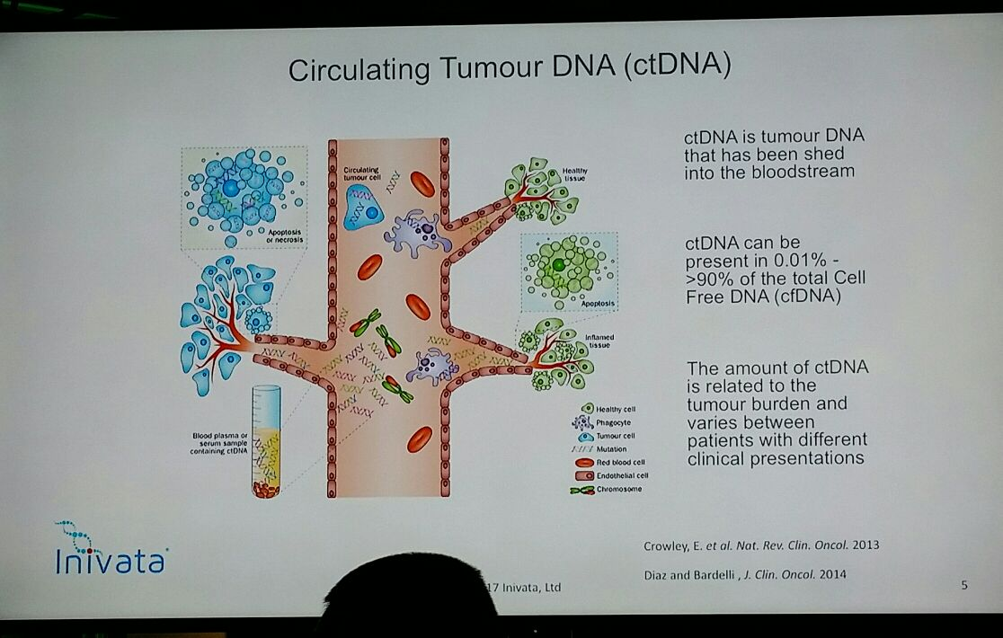 Nice visual on ctDNA from #PMWC17 cc: #lcsm #bcsm #bccww #crcsm #precisionmedicine #liquidbiopsy https://t.co/KWAnOKLGGC