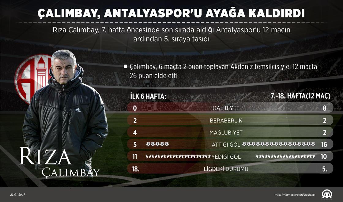Rıza Çalımbay, Antalyaspor'u ayağa kaldırdı https://t.co/Sf4tTH8ruE ht...