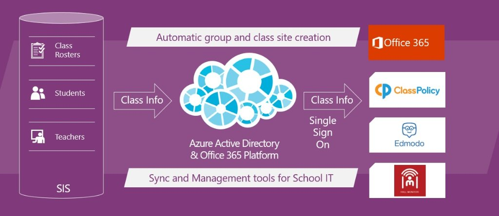 Office 365 online classroom automation solution School Data Sync now g...