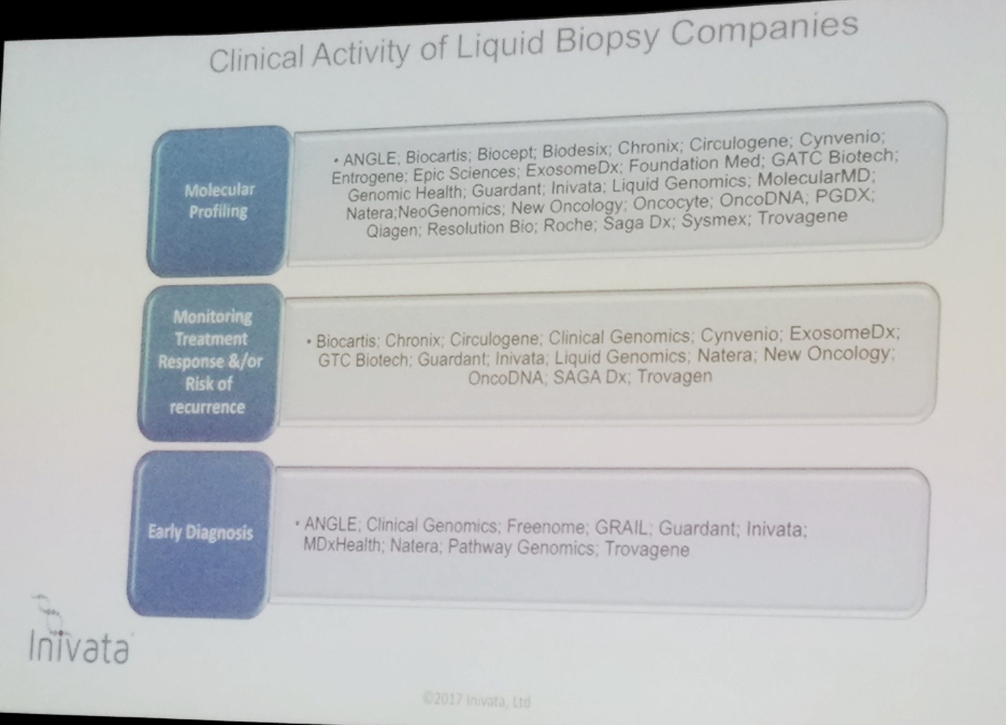Clinical activity of #LiquidBiopsy companies in oncology frm early detection to ds monitoring, mol profiling- Clive Morris @Inivata #PMWC17 https://t.co/Z8otkdf7VR