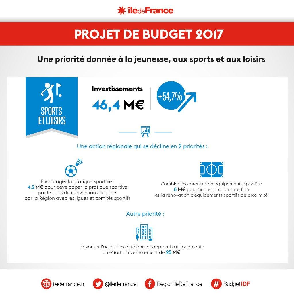 Budget #sport audacieux salué notamment par @ceseridf ! Bravo @karampatrick @valeriePecresse @iledefrance #GestionSaine  #ProjetsAudacieux<br>http://pic.twitter.com/Fp7oaU3hFR