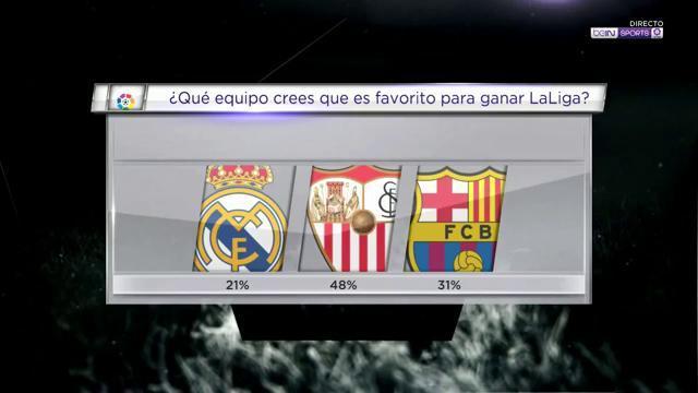 ¡El @SevillaFC es el favorito para llevarse @LaLiga según los espectad...