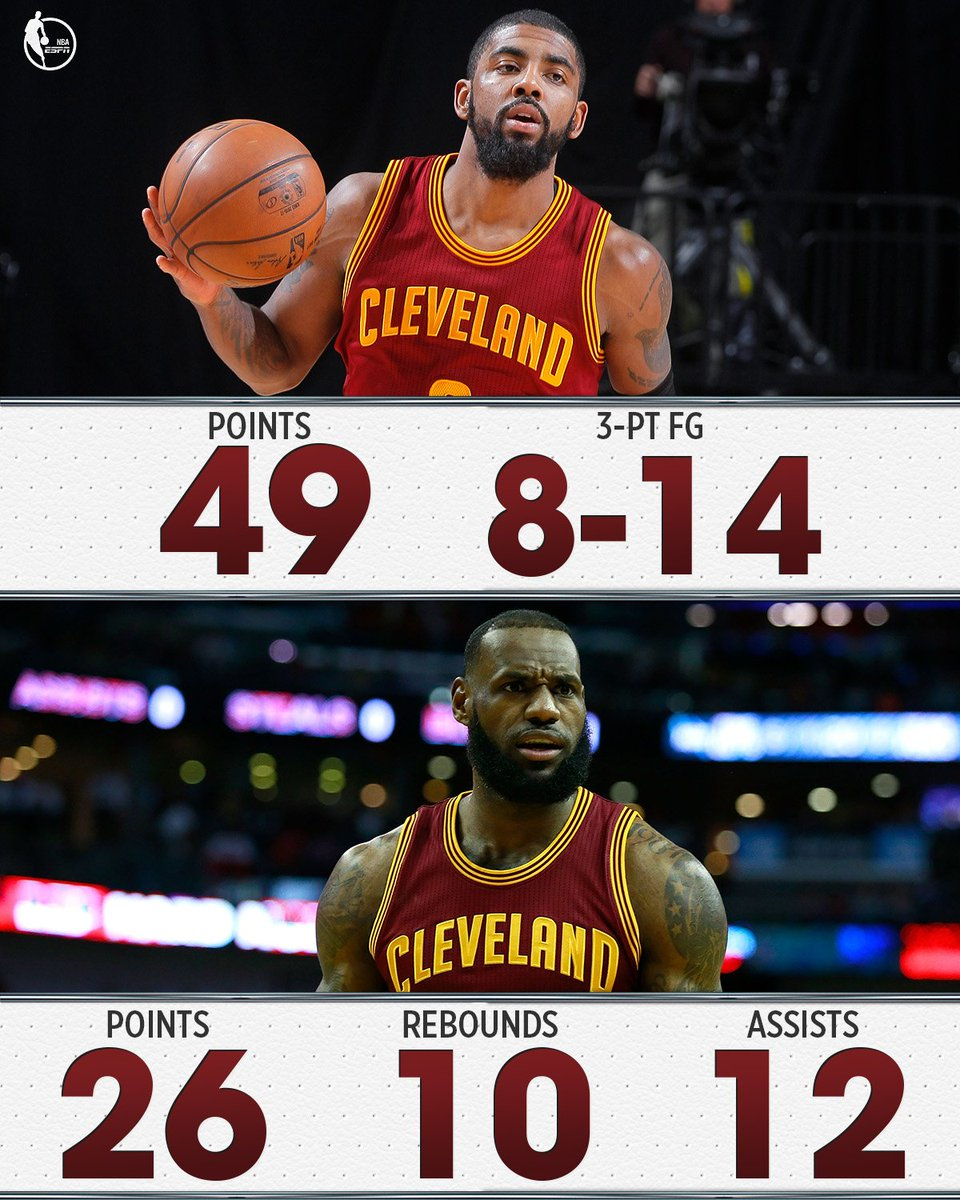 Kyrie drops 49 LeBron triple-doubles Anthony Davis not on the floor .....