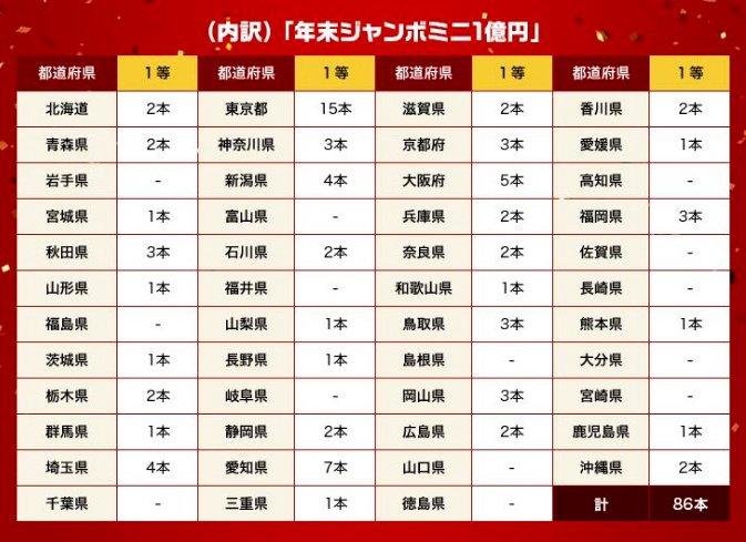 先日抽せんが行われた『年末ジャンボ宝くじ』・『年末ジャンボミニ1億円』で、1億円以上の高額当せんが発…