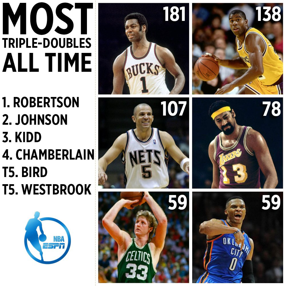 Russ caught Larry Bird tonight... Wilt next  Legends only on this list...