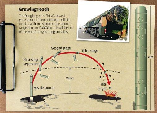 Китай разместил межконтинентальные баллистические ракеты на границе с РФ, - СМИ - Цензор.НЕТ 2225