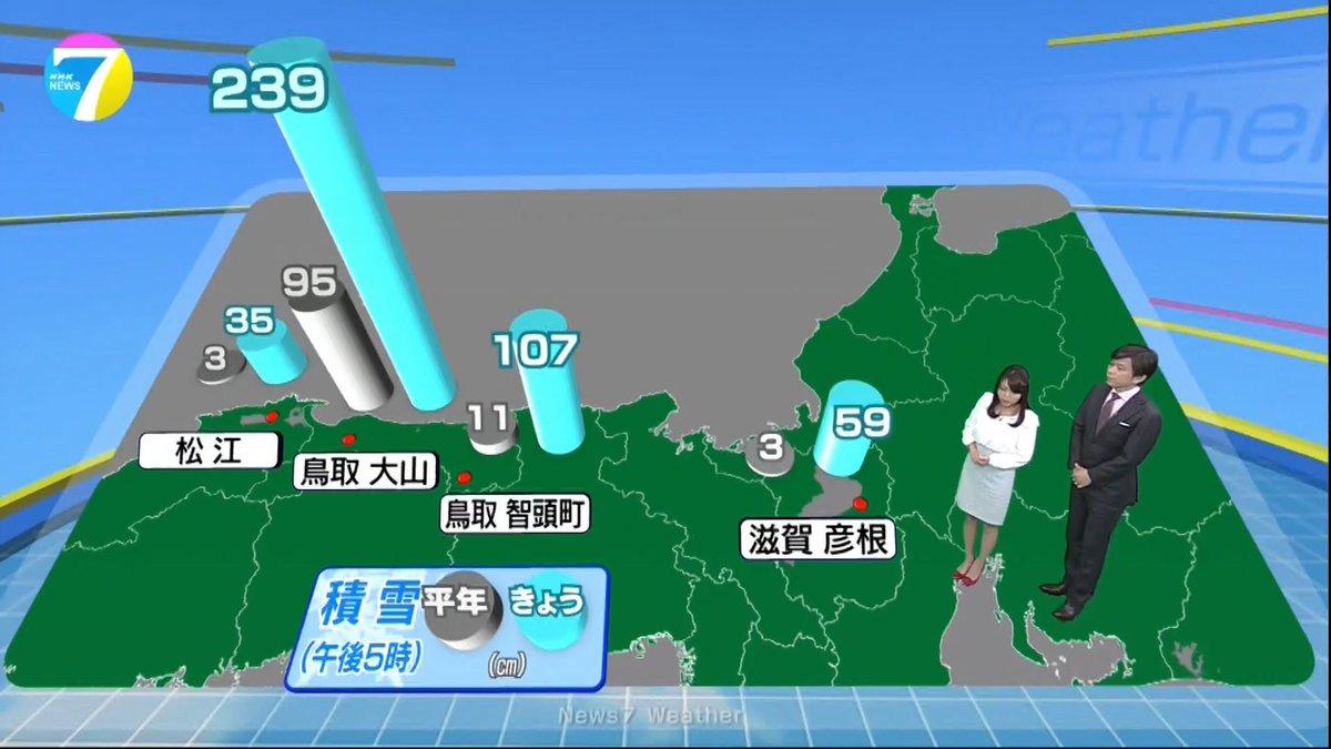 【N7福岡良子の気象つぶやき】 鳥取・大山では積雪が2mを超えています。松江や鳥取・智頭町では平年の…