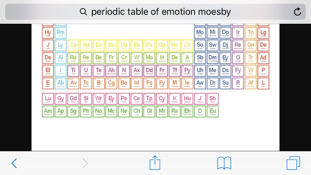 Geotagged periodic table of emotion Adrian Moesby #creatingcare https://t.co/uRkveSuBan
