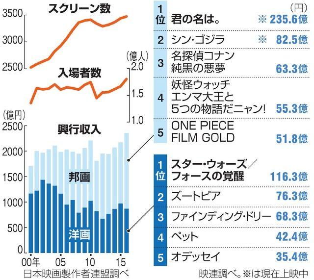 昨年の国内映画興行収入が2000年以降で過去最高になりました。入場者は74年以来42年ぶりに1億8千…