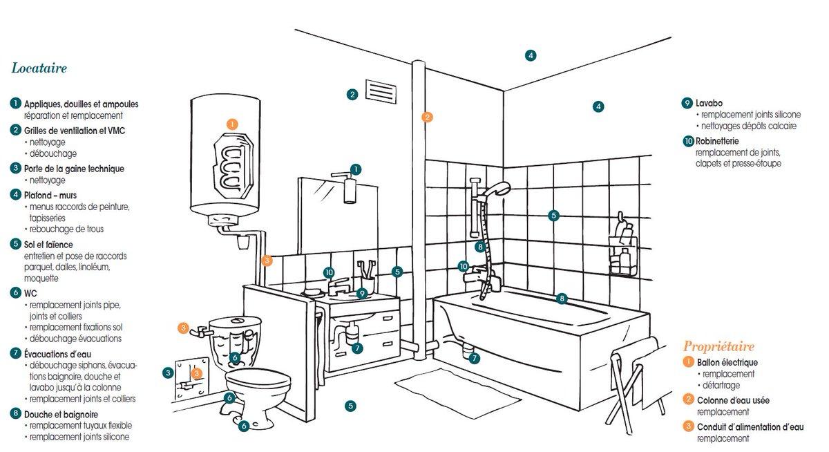 Reparation vmc stunning salle de bain salle de bain pmr for Garage ad argenteuil