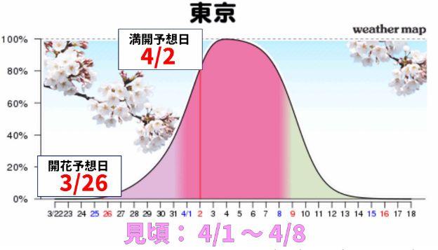 昨日、今年の第一回さくら開花予想が発表されました。今年は、平年並みかやや遅い開花となる予想となってい…