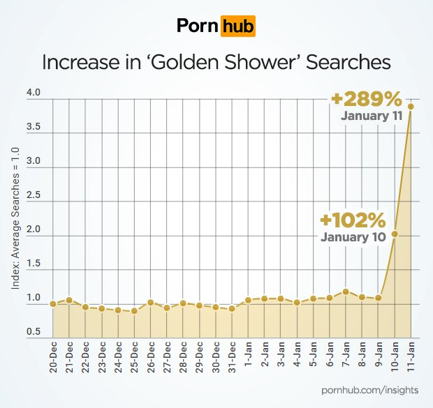 Thanks to Trump, searches for &quot;Golden Showers&quot; have shot up bigly! #MAGA #ThanksDonald  http:// p.ink.cx/2iktnu9  &nbsp;  <br>http://pic.twitter.com/tYP2JEU01H