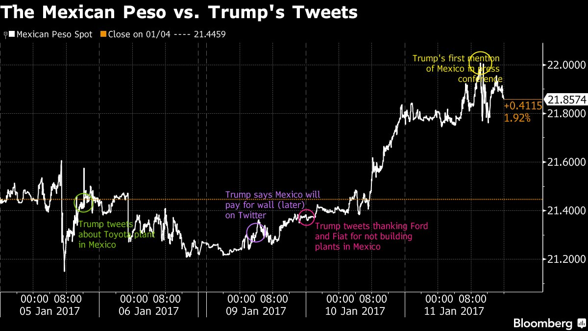 Some Peso Traders Want Mexico to Buy Twitter and Shut It Down https://t.co/hUYNpanM6D https://t.co/hHdW3NCMOw