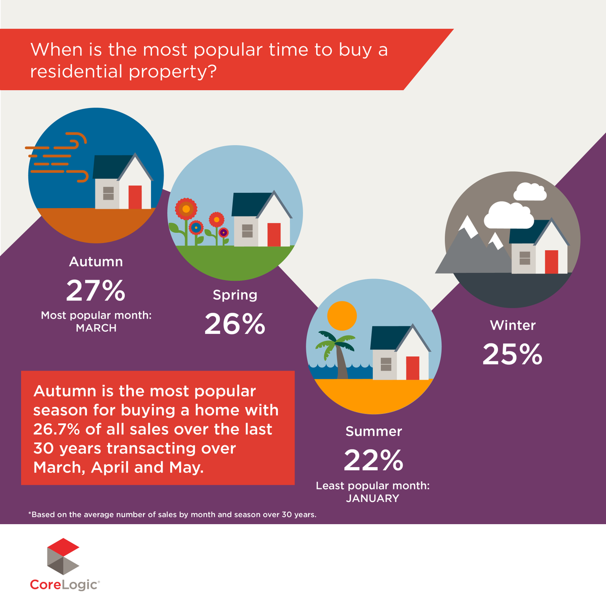 Which season do you think is the most popular for buying a home? #realestateau #ausproperty https://t.co/pAj5B81KuS