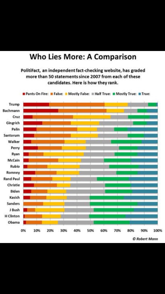 Just a friendly reminder - who was the most honest and most dishonest candidate? #ImStillWithHer