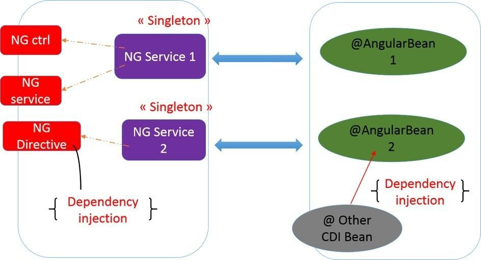 AngularBeans: A fresh new take on AngularJS and JavaEE