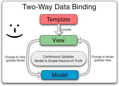 MEAN Stack Tutorial MongoDB ExpressJS AngularJS NodeJS (Part III)