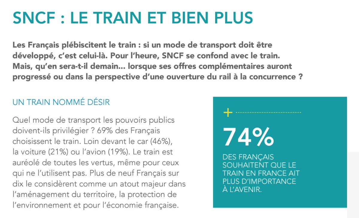 74% des Français souhaitent que le train ait plus d&#39;importance à l&#39;avenir (TNS Sofres 2016). #SNCF #GroupeSNCF<br>http://pic.twitter.com/w70kVJE0KU