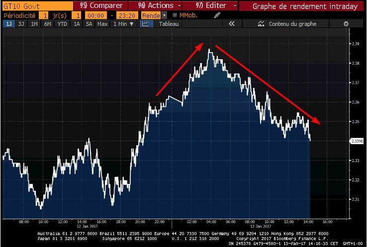 Le taux 10 ans US se replie un peu   2.39% ce matin 2.33 maintenant   #US #10Y --&gt; <br>http://pic.twitter.com/Ax9ArL5JL7